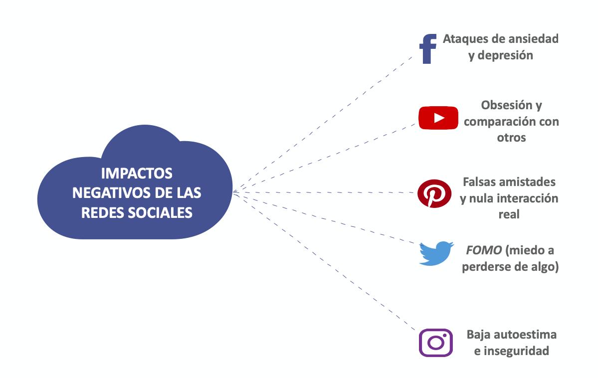 efectos redes sociales