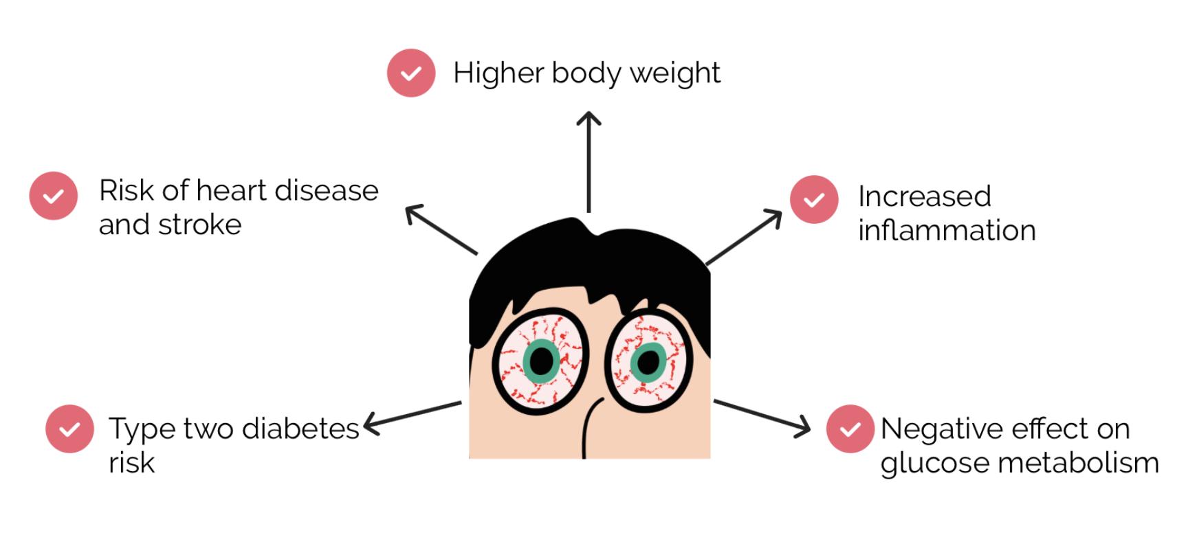 body effects